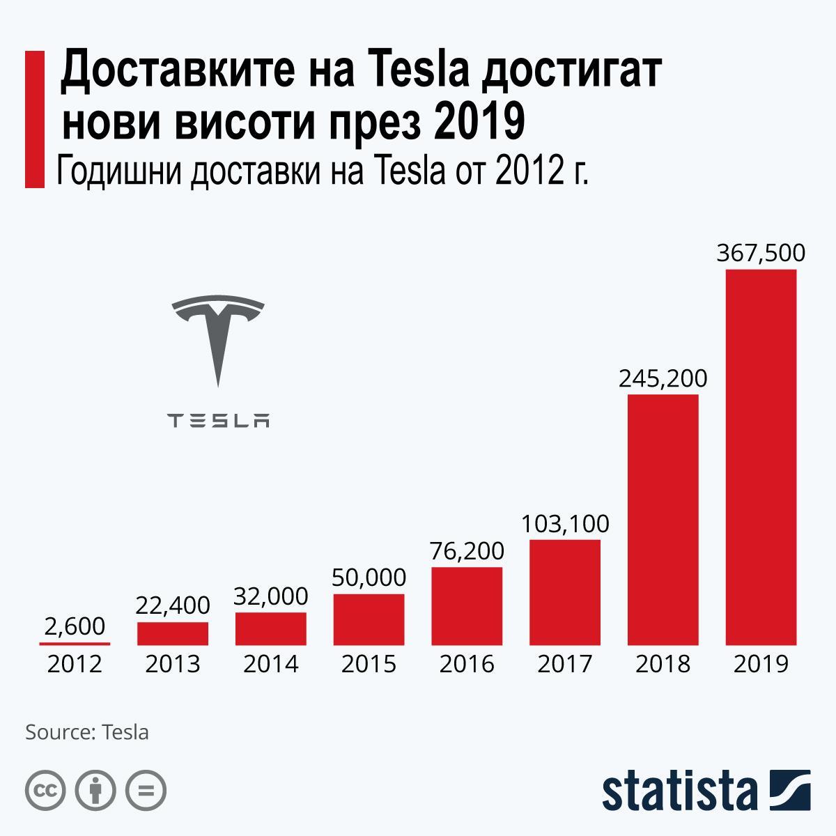 Доставки на Тесла от 2012 до 2019