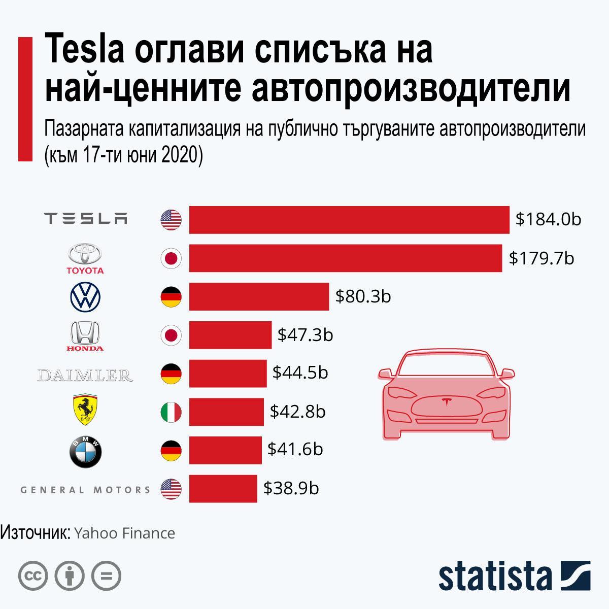 графика с най-високо оценените автопроизводители за юни 2020