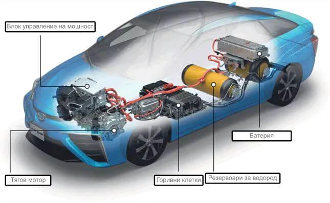компоненти на автомобил с водородна клетка